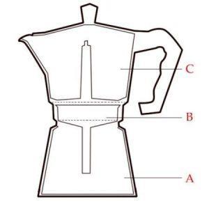 Come funziona una caffettiera italiana?