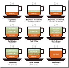 Come preparare il cappuccino e il latte macchiato